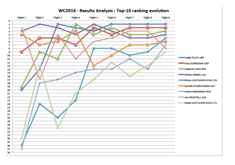 WC2014 Results Top 10 evolution